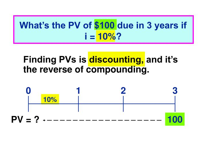 What's the PV of $100 due in 3 years if i = 10%?