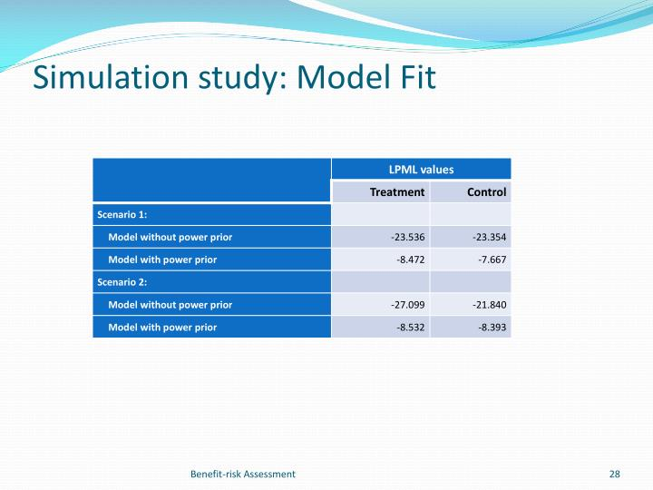 Simulation study: Model Fit