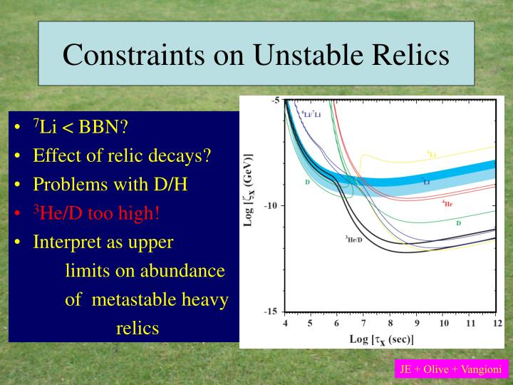 Constraints on Unstable Relics