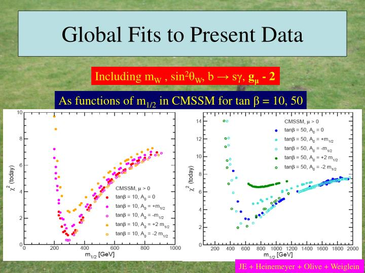 Global Fits to Present Data
