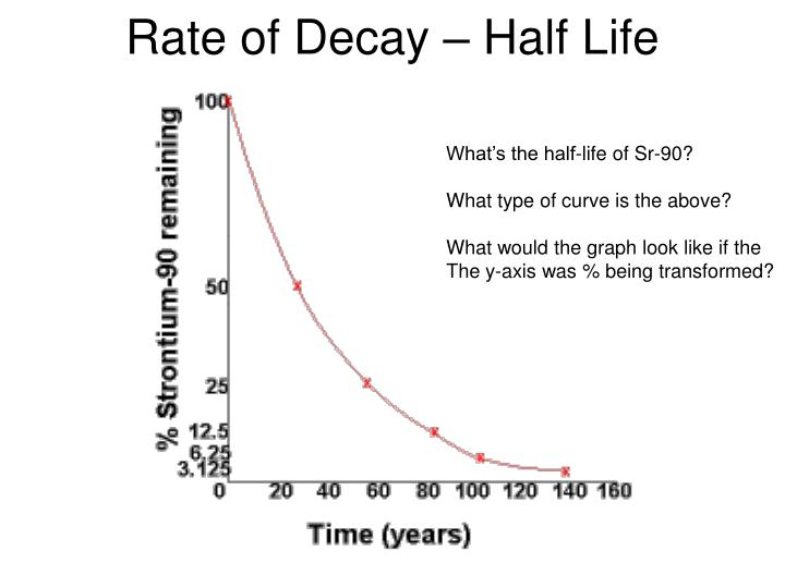 Rate of Decay – Half Life