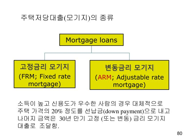 주택저당대출