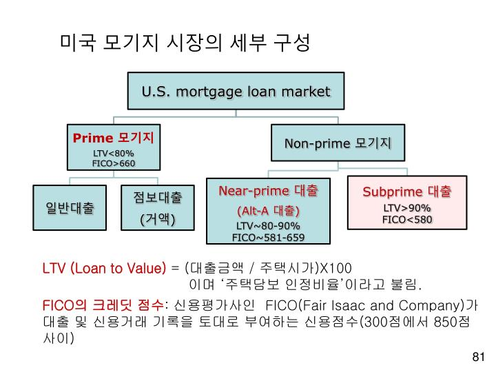 미국 모기지 시장의 세부 구성