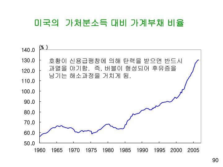 미국의  가처분소득 대비 가계부채 비율