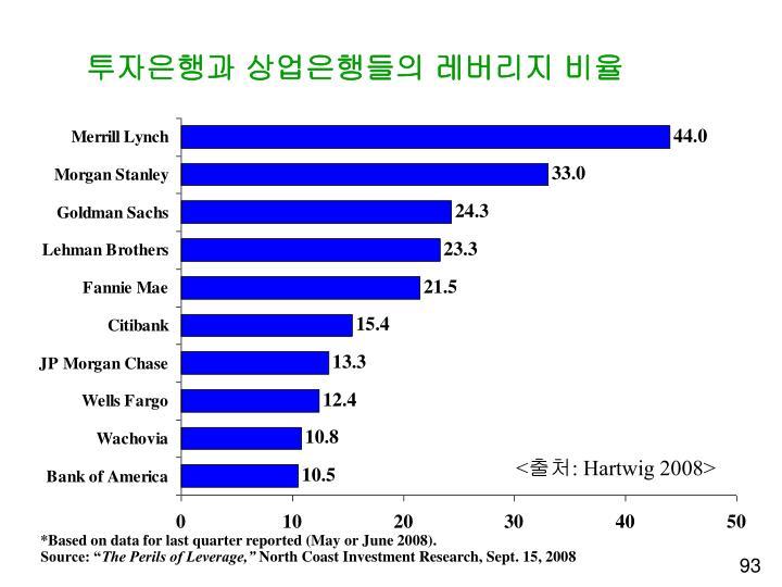 투자은행과 상업은행들의 레버리지 비율