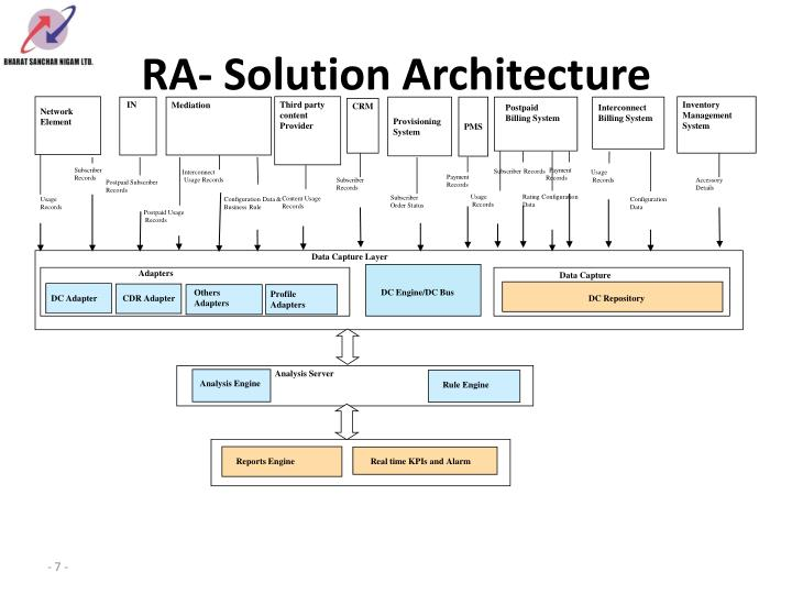 RA- Solution Architecture