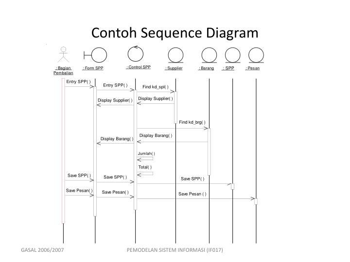 Ppt pemodelan sistem informasi berorientasi obyek powerpoint contoh sequence diagram ccuart Choice Image
