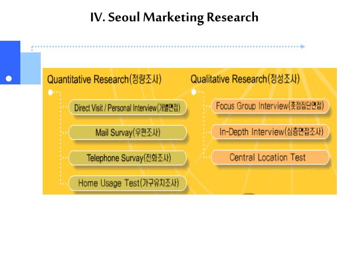IV. Seoul Marketing Research