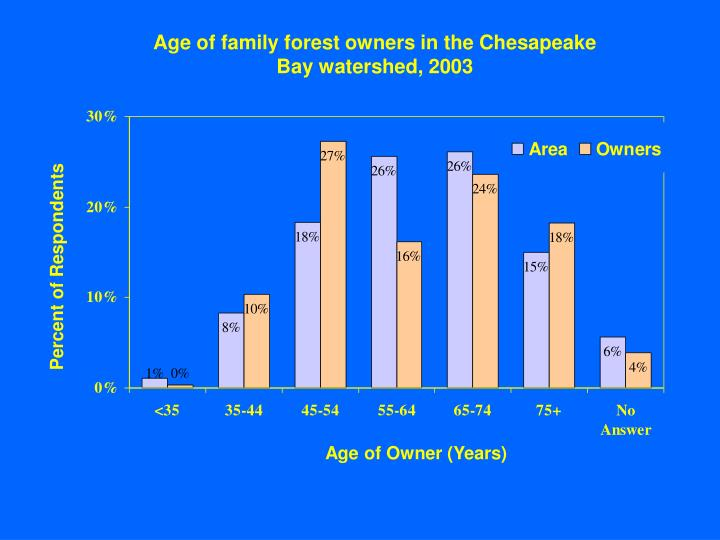Age of family forest owners in the Chesapeake Bay watershed, 2003