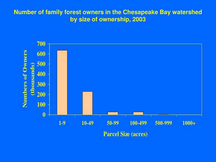 Number of family forest owners in the Chesapeake Bay watershed by size of ownership, 2003