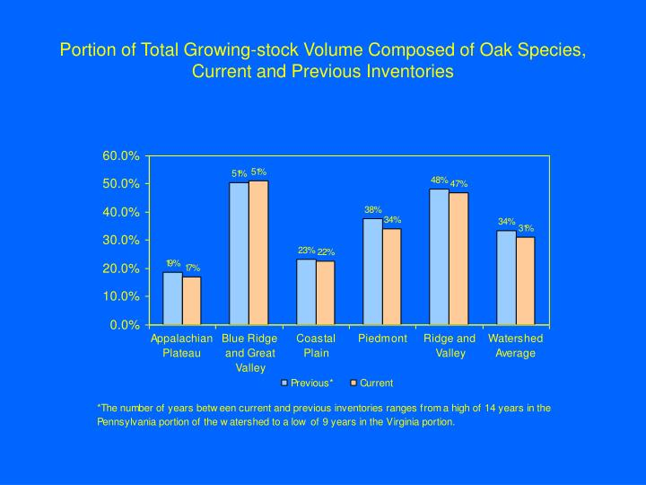 Portion of Total Growing-stock Volume Composed of Oak Species, Current and Previous Inventories