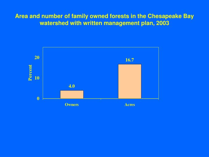 Area and number of family owned forests in the Chesapeake Bay watershed with written management plan, 2003