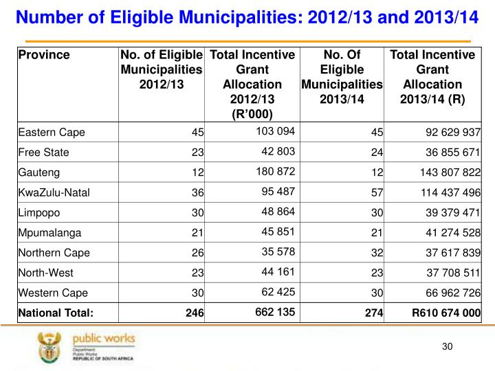 Number of Eligible Municipalities: 2012/13 and 2013/14
