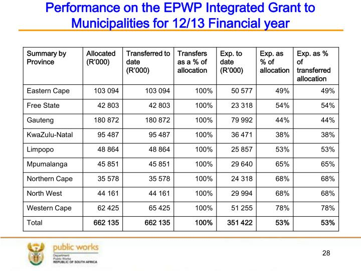 Performance on the EPWP Integrated Grant to Municipalities for 12/13 Financial year