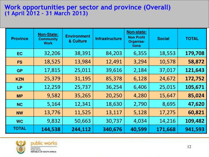 Work opportunities per sector and province (Overall)