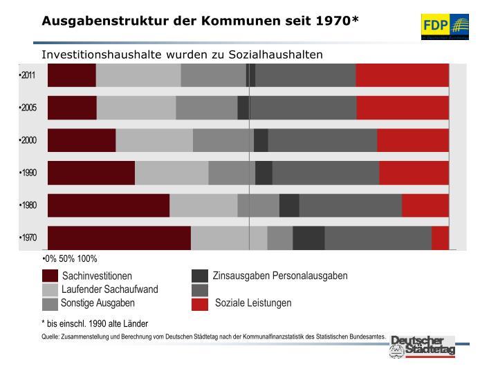 Ausgabenstruktur der Kommunen seit 1970*