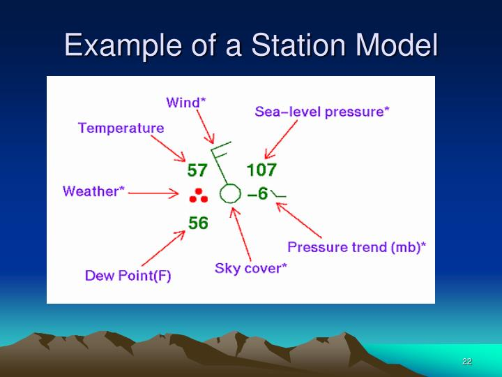 Example of a Station Model