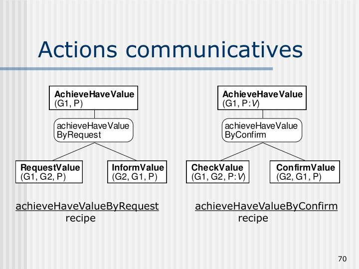 Actions communicatives