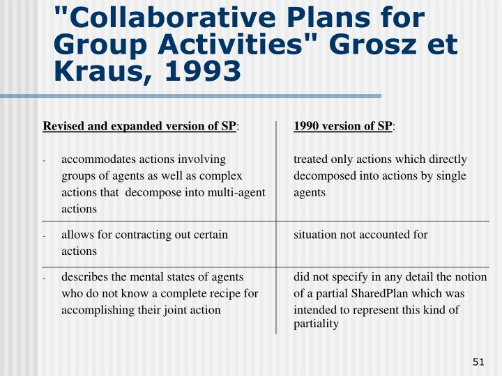 """Collaborative Plans for Group Activities"" Grosz et Kraus, 1993"