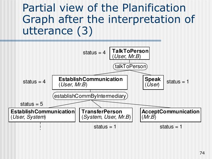Partial view of the Planification Graph after the interpretation of utterance (3)