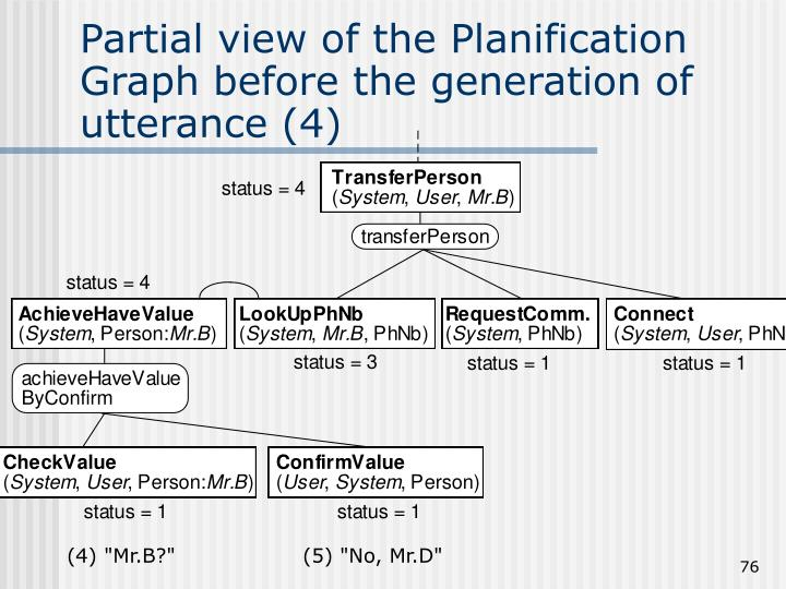 Partial view of the Planification Graph before the generation of utterance (4)