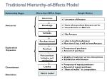 traditional hierarchy of effects model