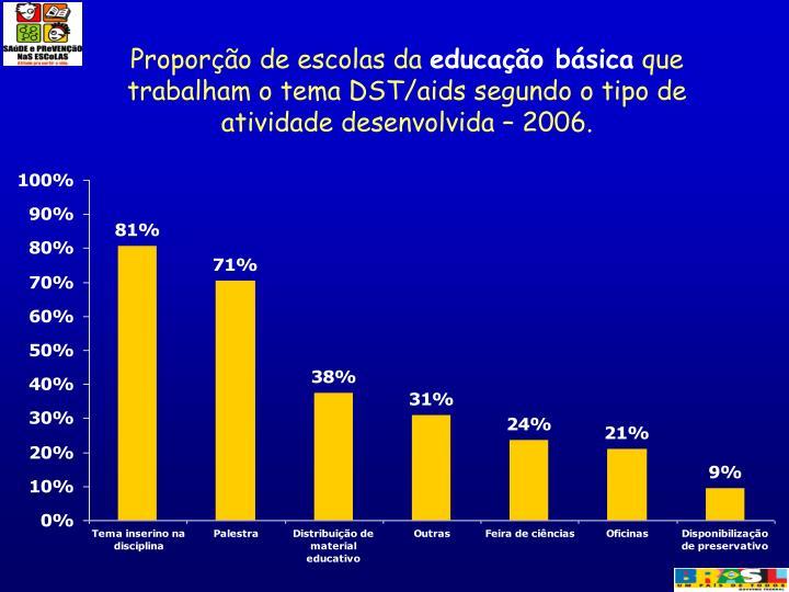 Proporção de escolas da