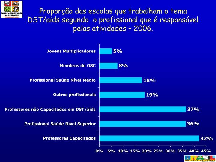 Proporção das escolas que trabalham o tema DST/aids segundo  o profissional que é responsável pelas atividades – 2006.