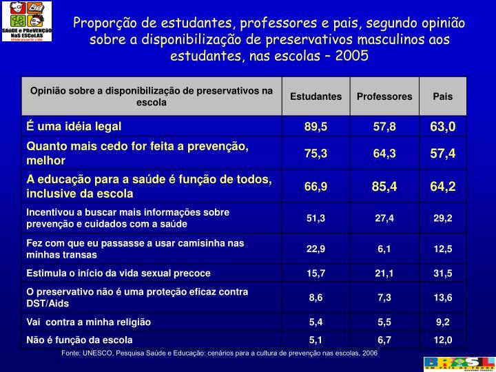 Proporção de estudantes, professores e pais, segundo opinião sobre a disponibilização de preservativos masculinos aos estudantes, nas escolas – 2005