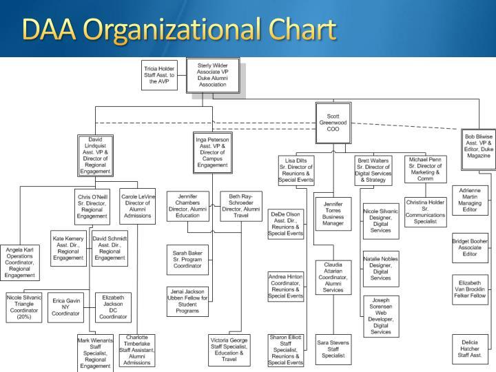 DAA Organizational Chart
