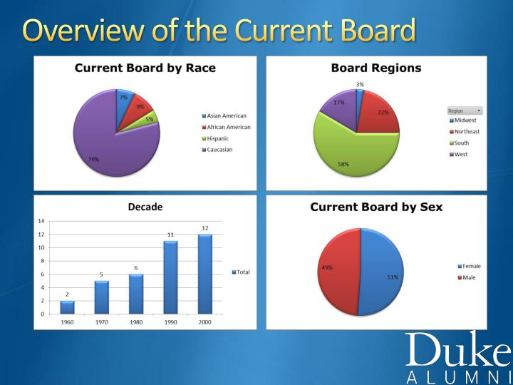 Overview of the Current Board