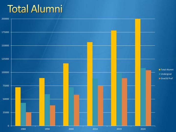 Total Alumni
