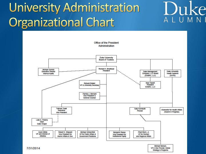 University Administration