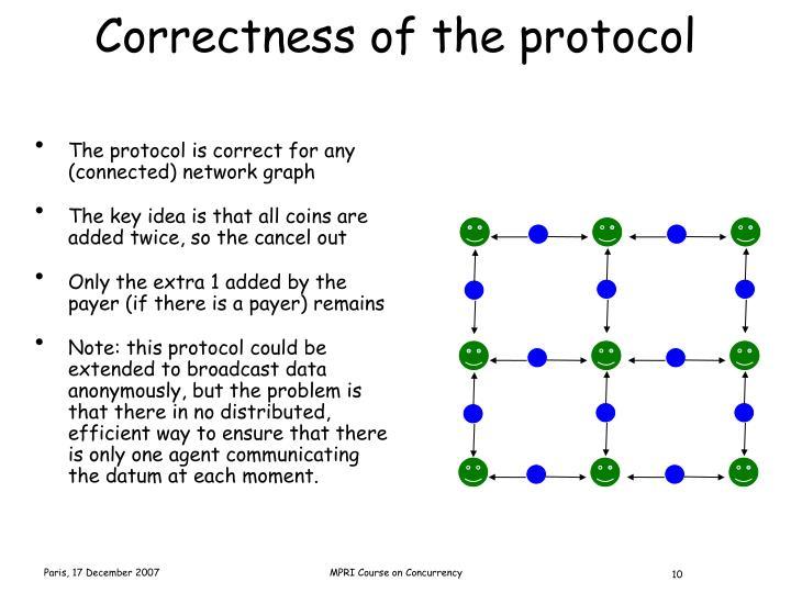 Correctness of the protocol