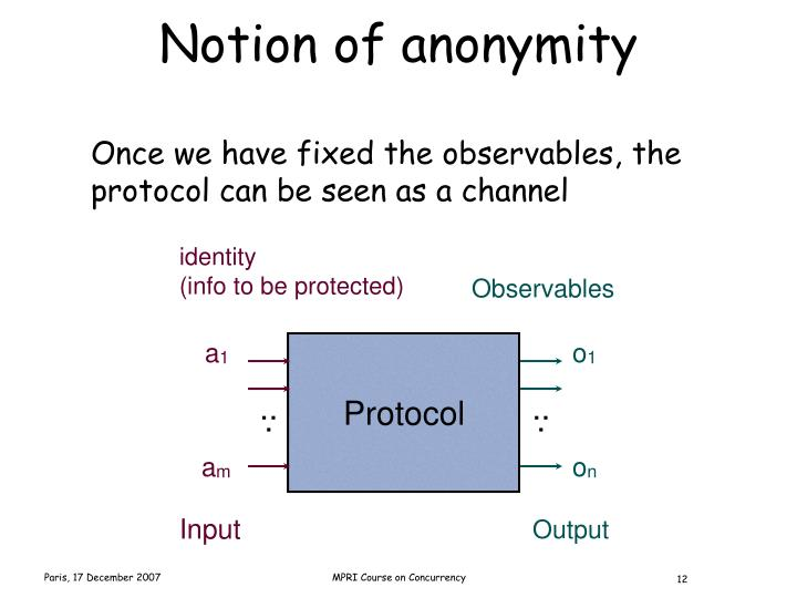 Notion of anonymity