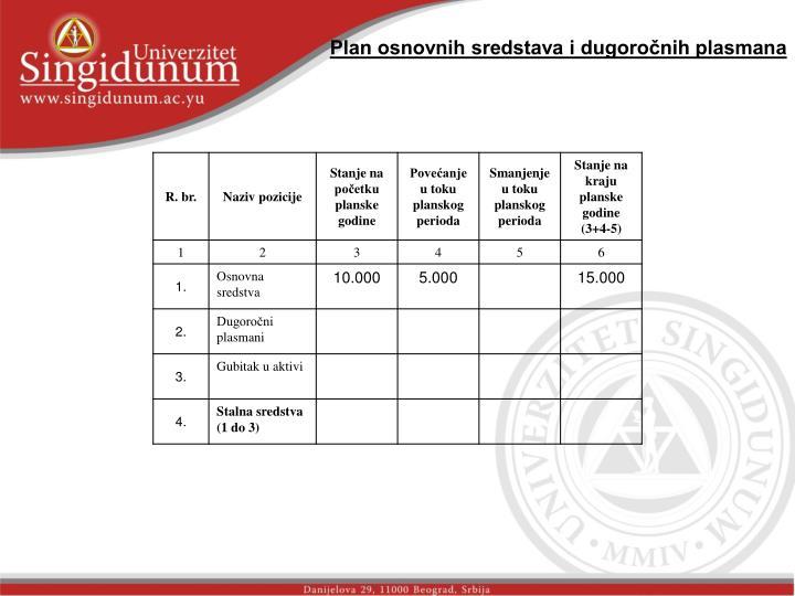 Plan osnovnih sredstava i dugoročnih plasmana