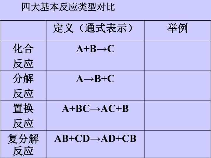 四大基本反应类型对比