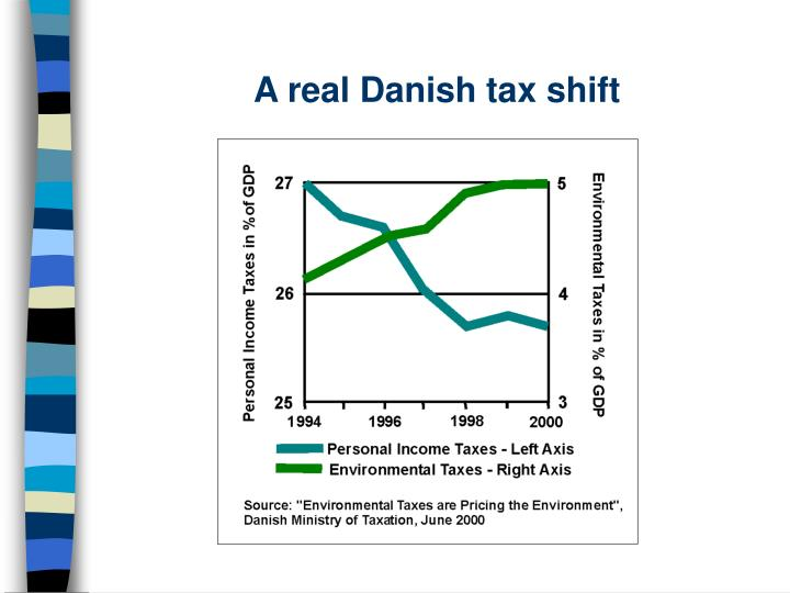 A real Danish tax shift