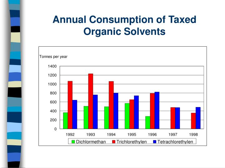 Annual Consumption of Taxed