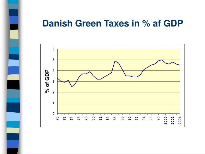 Danish Green Taxes in % af GDP