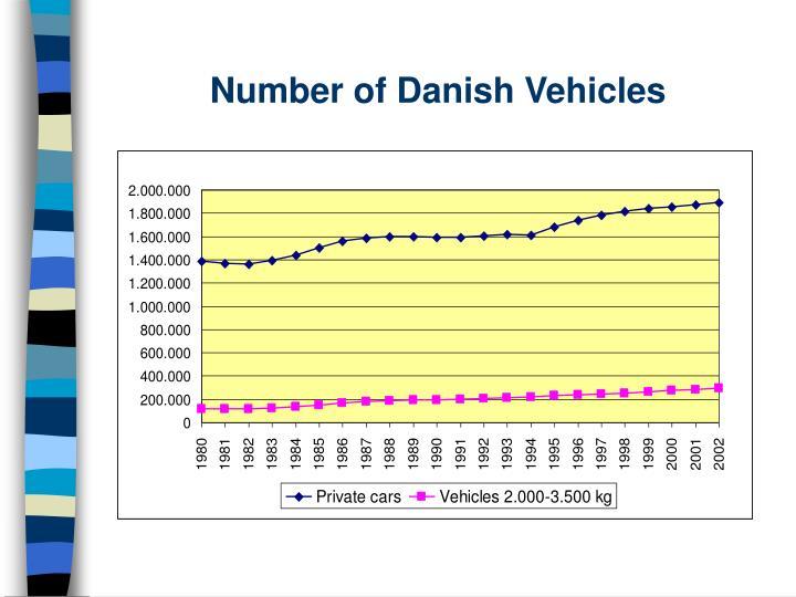 Number of Danish Vehicles