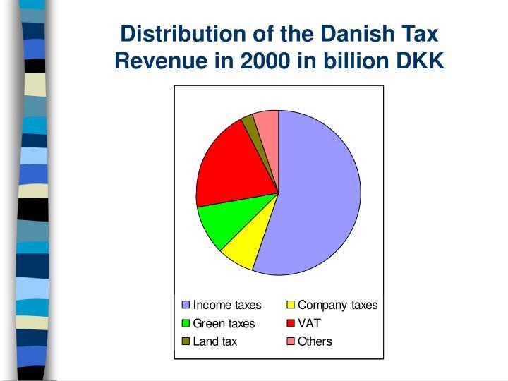 Distribution of the Danish Tax Revenue in 2000 in billion DKK