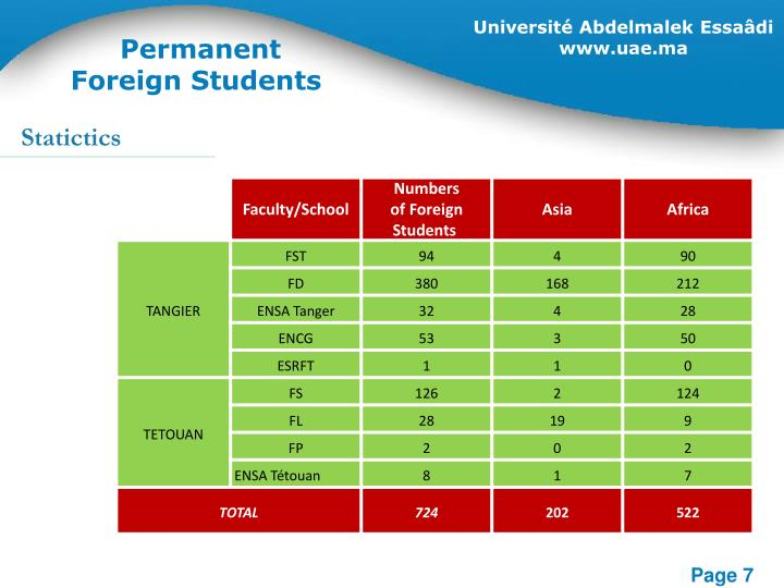 Permanent Foreign Students