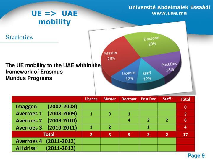 UE=> UAE mobility