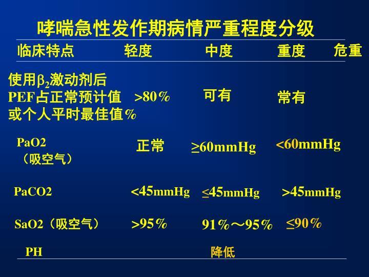 哮喘急性发作期病情严重程度分级
