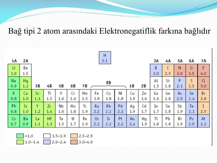Ba tipi 2 atom aras ndaki elektronegatiflik fark na ba l d r