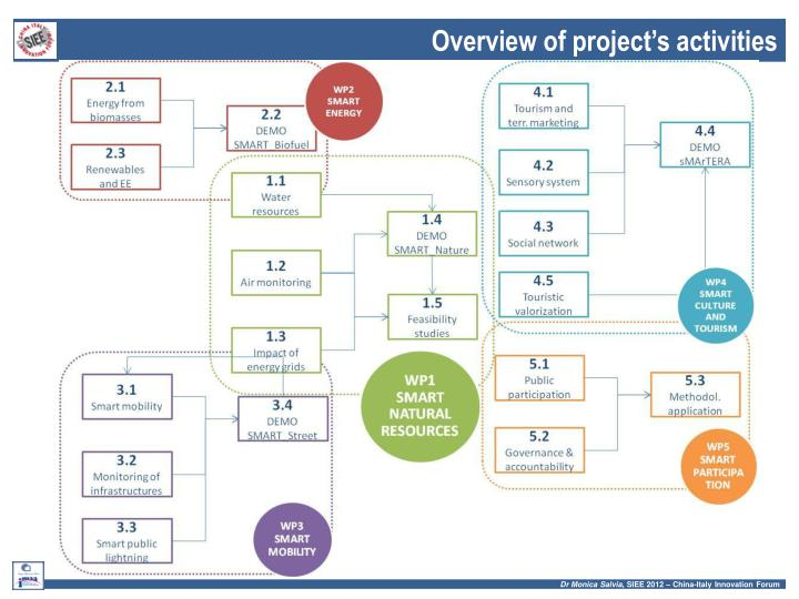 Overview of project's activities