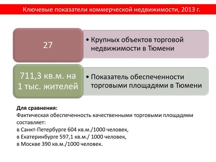 Ключевые показатели коммерческой недвижимости, 2013 г.