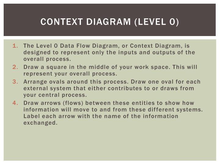 Context diagram (level 0)