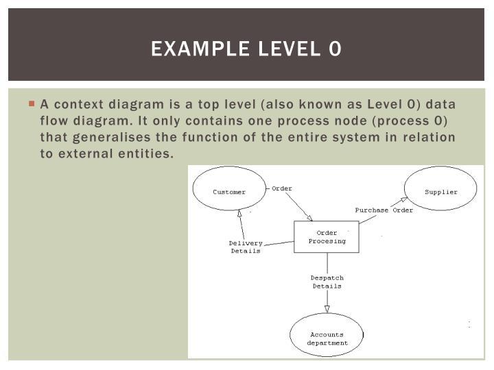 Example level 0